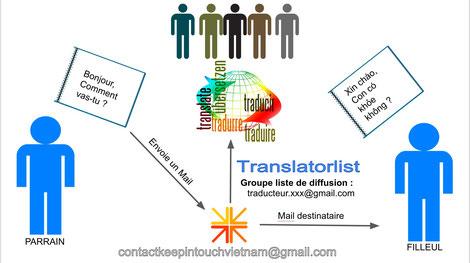 Rencontres traduction française