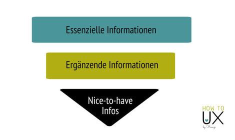 Umgekehrte Texterpyramide - Inverted pyramid