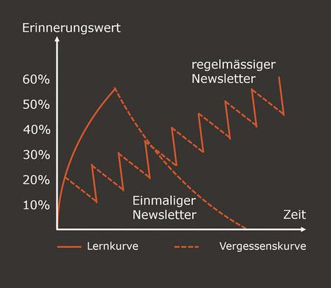 Infografik «Erinnerungswert durch regelmässige Newsletter»