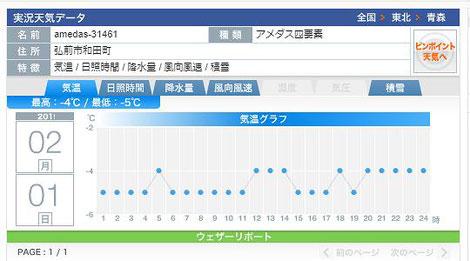 2月1日のウェザーニューズ気温グラフ