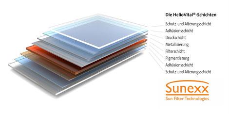 Der HelioVital Filteraufbau Grafische Darstellung Sonnenschutz