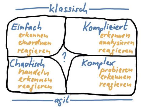 Cynefin Modell - vier Lebensräume: einfach - kompliziert - komplex - chaotisch