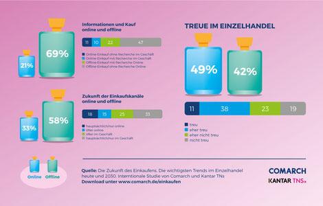 Online und im Laden: So kaufen Europäer Kosmetik