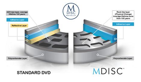 1.000 Jahre lang Daten speichern – die M-DISC kommt