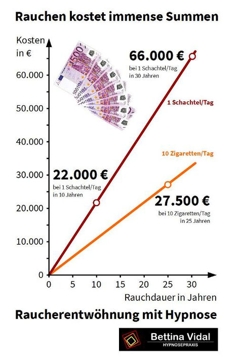 Infografik zu den Kosten des Rauchens