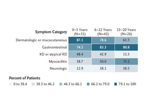 Symptomatik bei MIS-C in Abhängigkeit vom Alter (KD = Kawasaki Symptomatik), Dufort et al. Abb. 1)