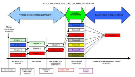 Cadre traditionnel de marchés publics (APAC) / R&D