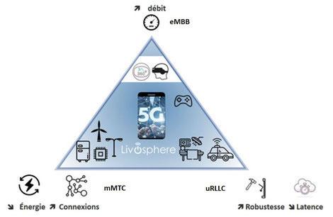 5G, impact environnemental