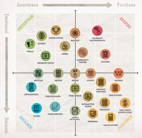 Content marketing en content mapping
