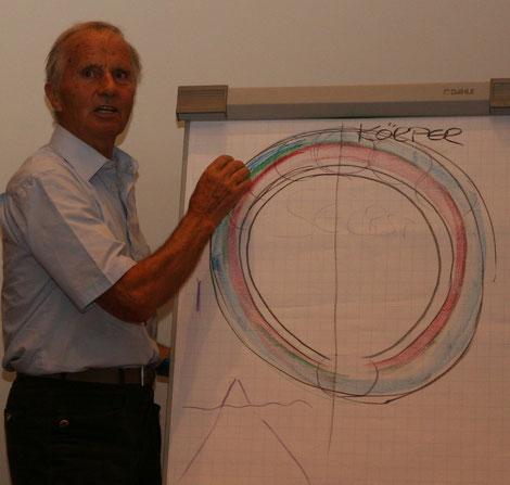 Prof. Baldur Preiml, einer unserer Projektbotschafter, zeigt uns den inneren Bereich - das Selbst - als Schlüssel für ein neues Miteinander. Baldur hat uns das bei der Startveranstaltung in der ersten Partnergemeinde Großkirchheim im Mölltal mitgegeben.
