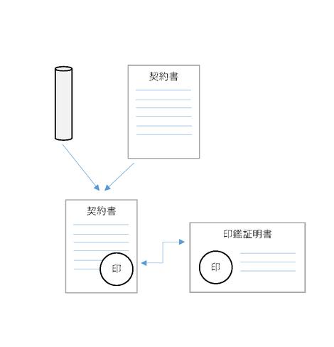 紙契約説明図
