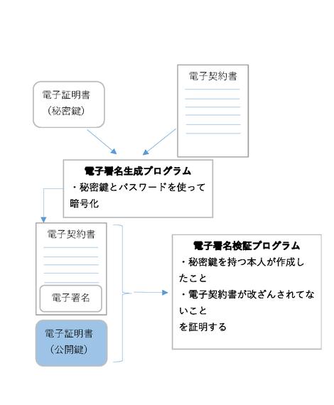 電子契約説明図