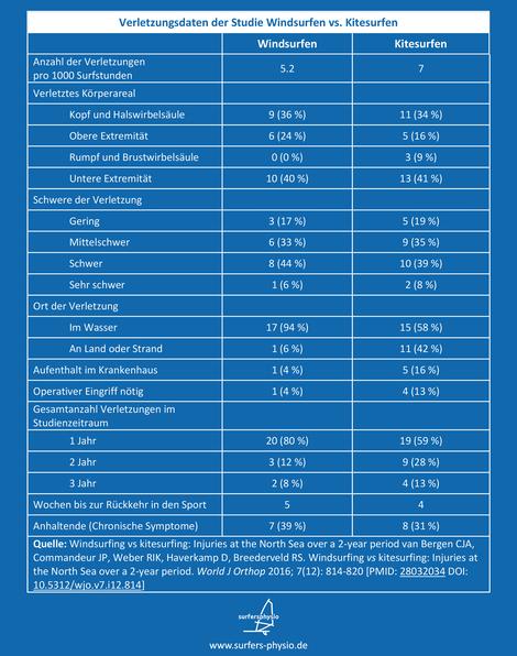 Eine Tabelle zeigt die genauen Verletzungsdaten von Windsurfern und Kitesurfern