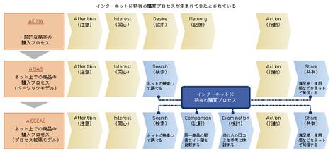 情報通信白書の図