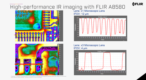 optimale Einstellung des Bildausschnittes durch verschiedene Mikroskop-Objektive