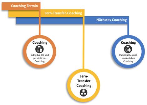 Chart für die Implementierung eines zusätzlichen Lerntransfercoachings