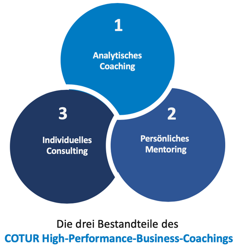 COTUR High-Performance-Business Coaching