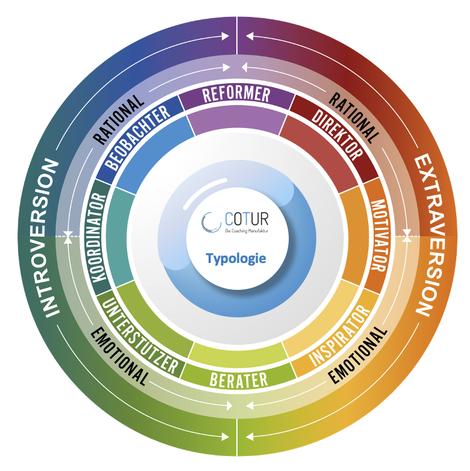 DISC - Modell, Personaldiagnostik für den Mittelstand by COTUR®