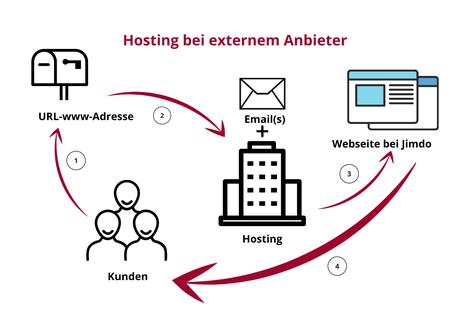 Übersicht über Jimdo Hosting wenn Emails bei externem Anbieter sind. Webdesign Silvia Beer, Aarau
