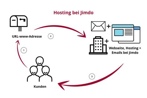 Wie funktioniert das Jimdo Hosting mit den Email Konten. Webdesign Silvia Beer, Aarau