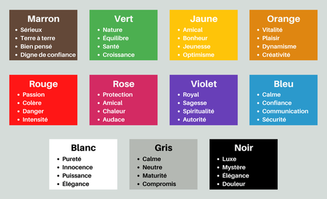 Quels sont les composants d'une identité visuelle ?