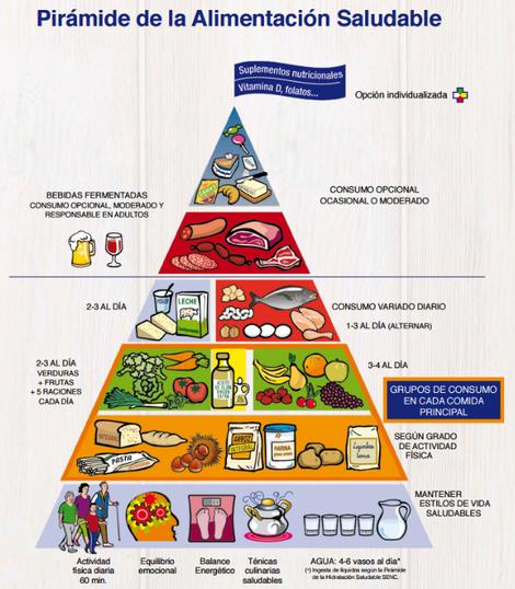 Nueva pirámide nutricional - San Mateo tu farmacia en Alicante
