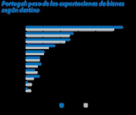 Fuente: Caixabank Research, a partir de datos del FMI DOTS.