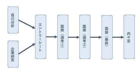 ※図1:採用の一般的流れ
