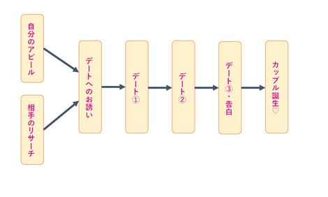 ※図2:カップル誕生までの一般的流れ