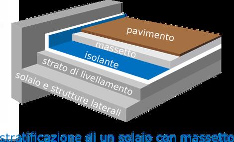 stratificazione di un solaio con massetto - esempio di massetto galleggiante o desolidarizzato