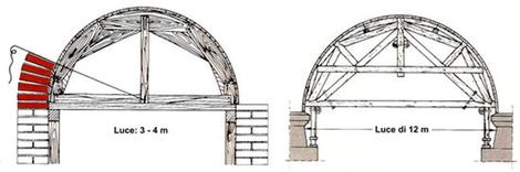 centina semplice e centina complessa per archi