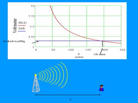 effets secondaires des antennes relais
