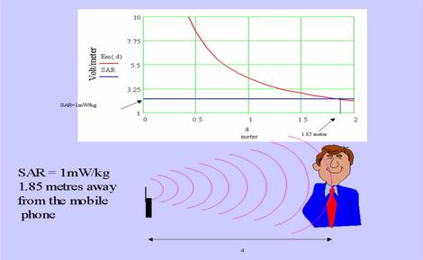 effets secondaires des ondes téléphoniques