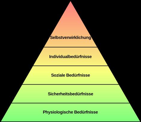 Die Maslowsche Bedürfnispyramide (einfache Form) versucht, unterschiedliche Bedürfnisse in eine hierarchische Ordnung zu bringen (Bildquelle: Wikipedia)