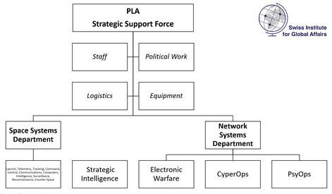 Abbildung 3: Die Strategic Support Force der PLA