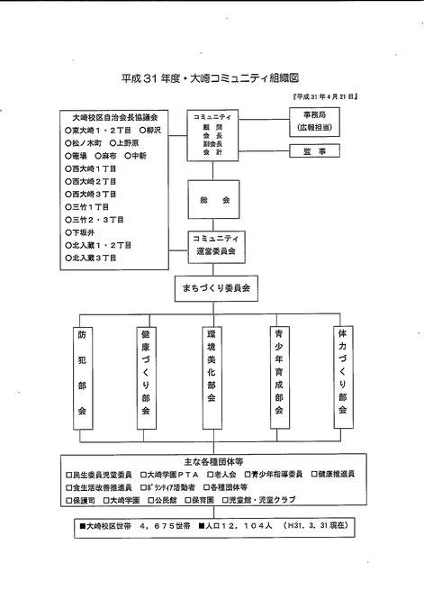 平成31年度・令和元年度 大崎コミュニティ組織図