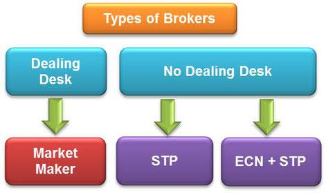 migliori broker ecn e market maker