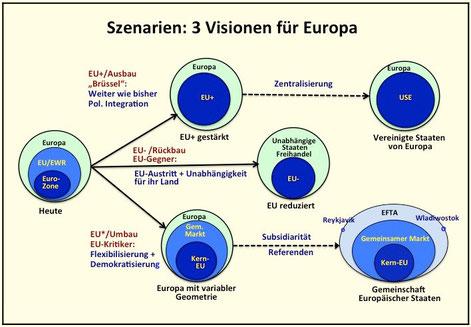 Bild: Szenarien für Demokratie, Föderalismus und Subsidiarität in Europa: Ausbau, Umbau, Rückbau der EU