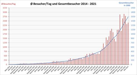 Tägliche Besucher und Gesamtbesucher von März 2014 bis Februar 2020
