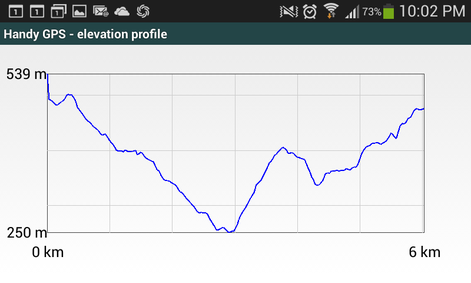 Handy GPS elevation profile of a walk around Chandler's Hill in the Dandenong Ranges, in Victoria, Australia