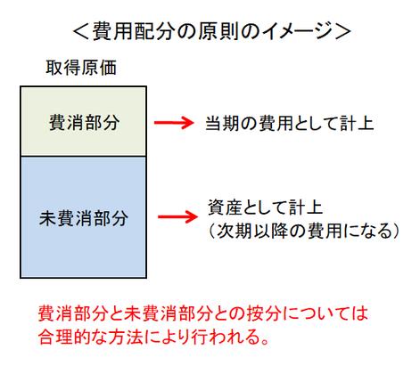 費用配分の原則のイメージ