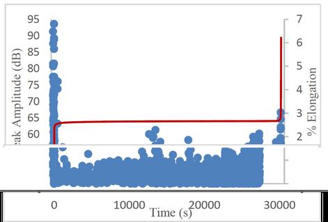 challemissions-Spitzen-Amplitude und prozentuale Verlängerung über der Zeit (retuschiert)