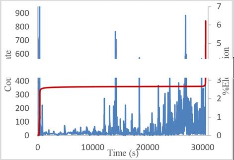 Schallemissions-Anzahl und prozentuale Verlängerung über der Zeit (retuschiert)