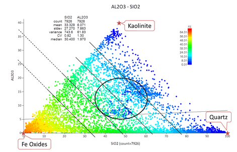 Alumina - silica scatter plot coloured by Fe