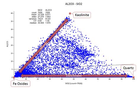 Fe - Kaolinite - Quartz system