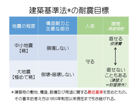 建築基準法の耐震目標