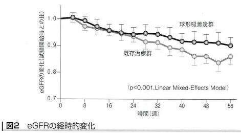 球形吸着炭併用群のeGFRの低下速度
