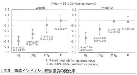 血清インドキシル硫酸濃度の変化率