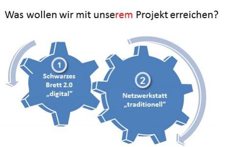 Das Konzept der Netzwerkstatt