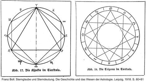astrologische geometrische Figuren